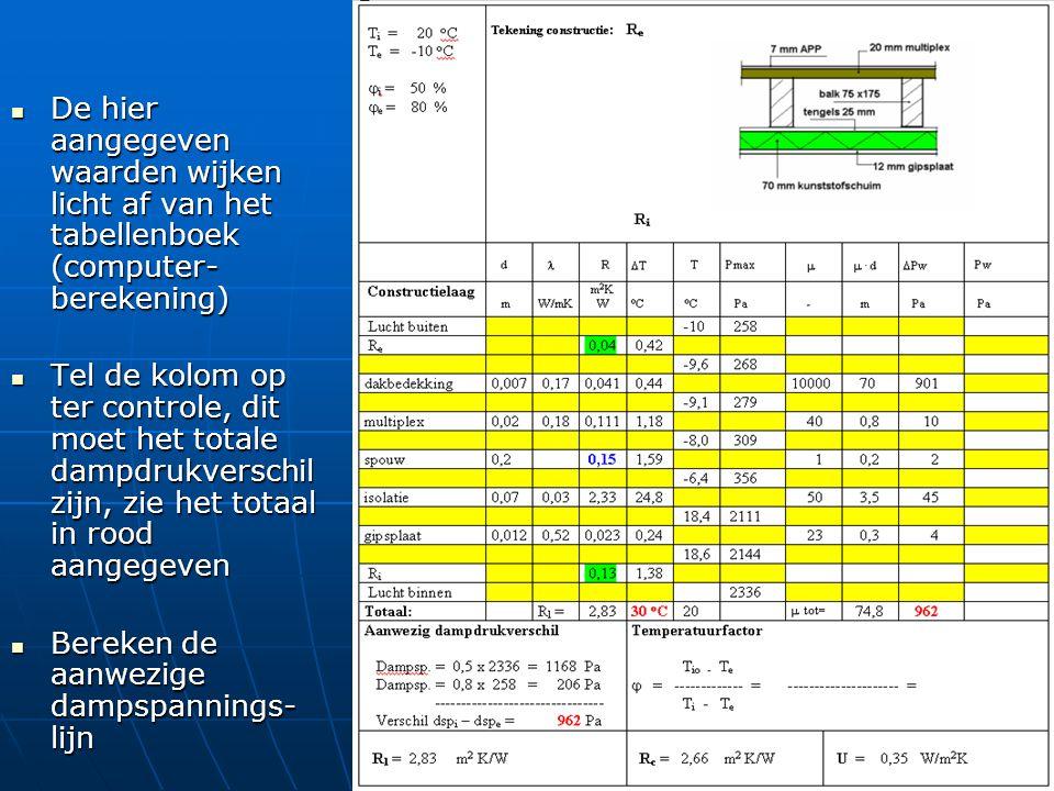 De hier aangegeven waarden wijken licht af van het tabellenboek (computer-berekening)