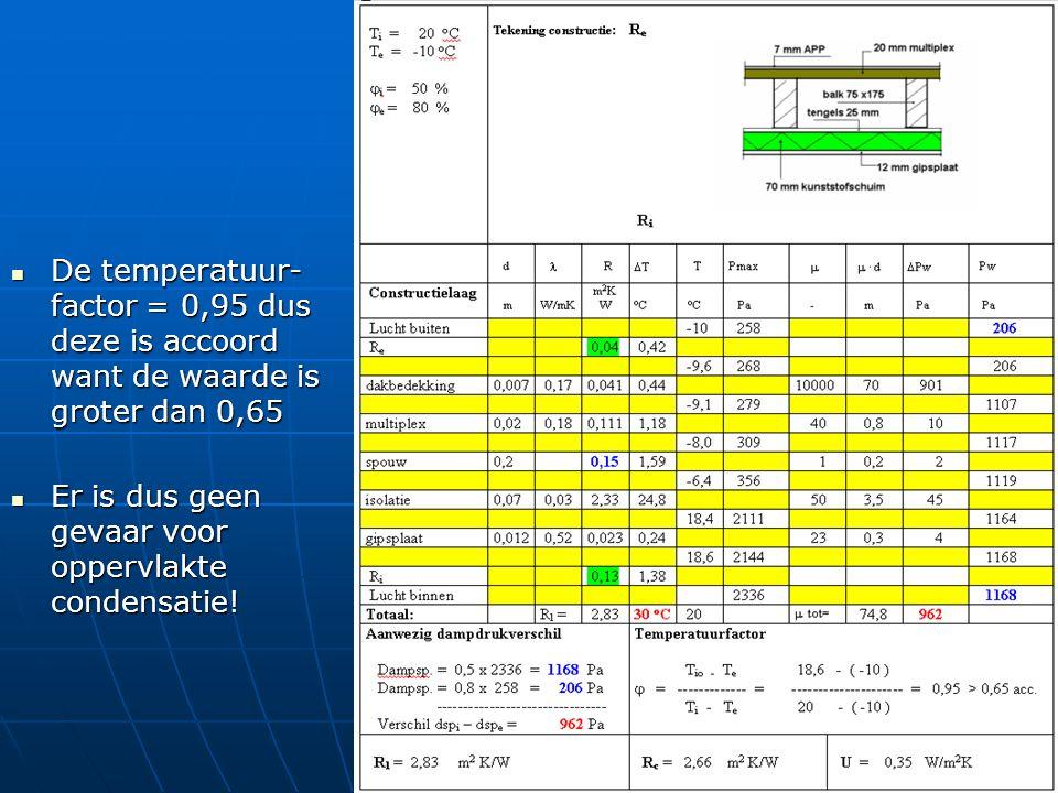De temperatuur- factor = 0,95 dus deze is accoord want de waarde is groter dan 0,65