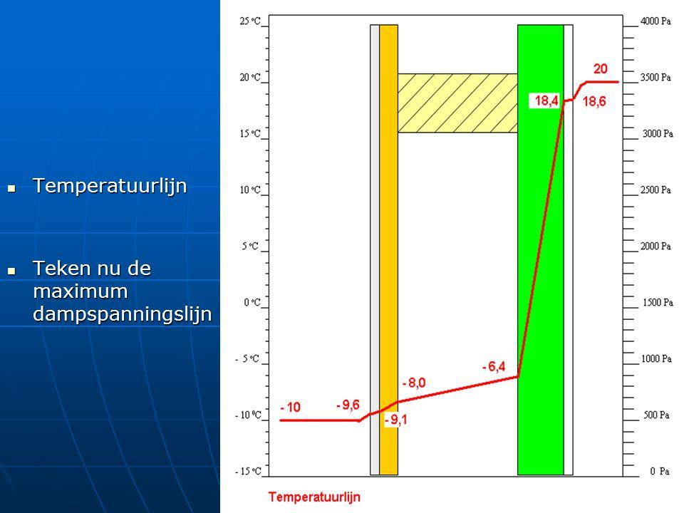 Temperatuurlijn Teken nu de maximum dampspanningslijn