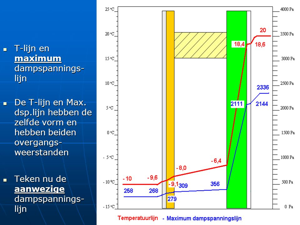 T-lijn en maximum dampspannings-lijn