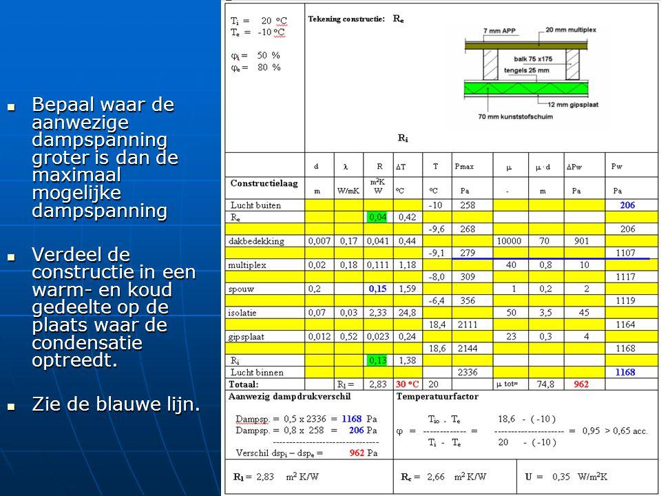 Bepaal waar de aanwezige dampspanning groter is dan de maximaal mogelijke dampspanning