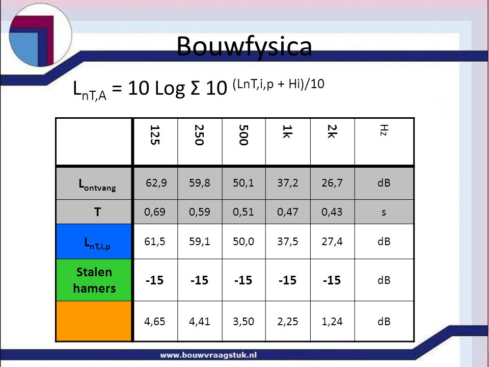 Bouwfysica LnT,A = 10 Log Σ 10 (LnT,i,p + Hi)/10 125 250 500 1k 2k