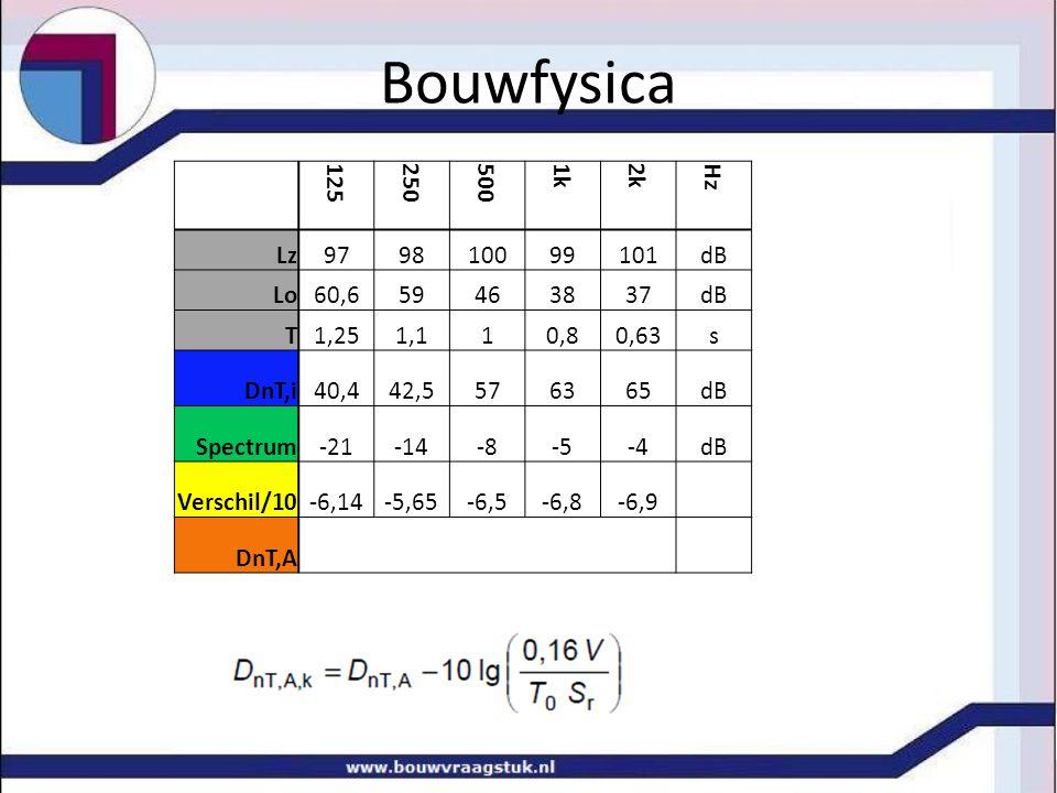 Bouwfysica 125 250 500 1k 2k Hz Lz 97 98 100 99 101 dB Lo 60,6 59 46