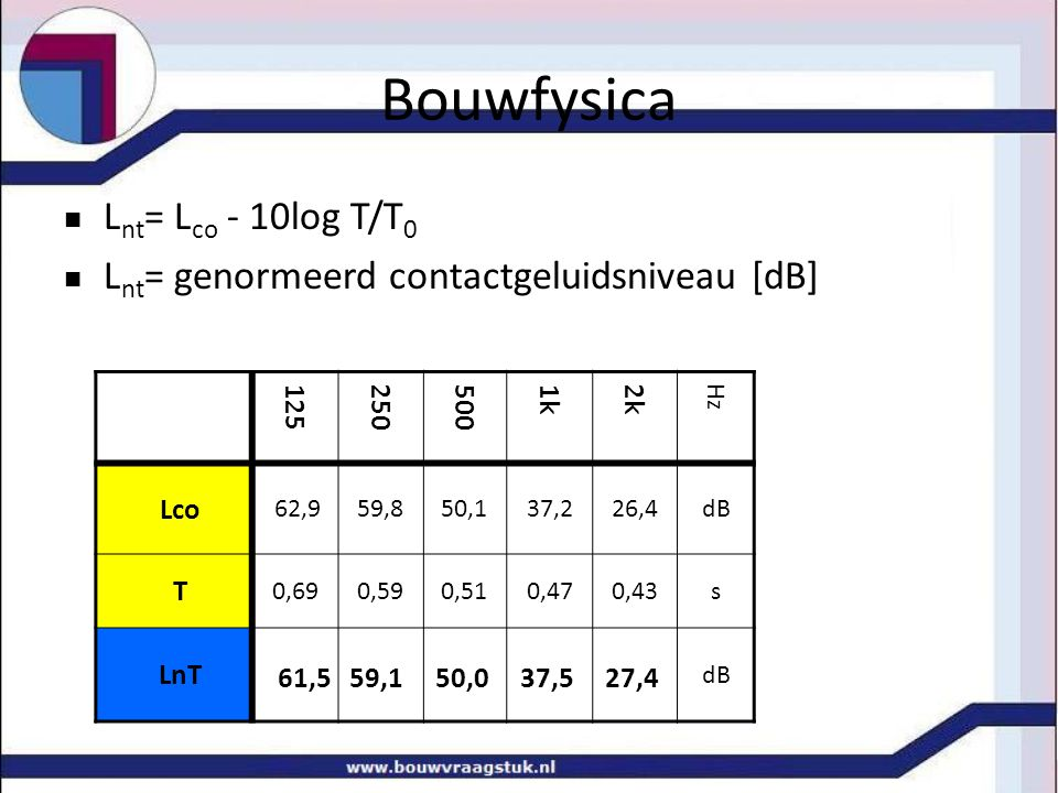 Bouwfysica Lnt= Lco - 10log T/T0