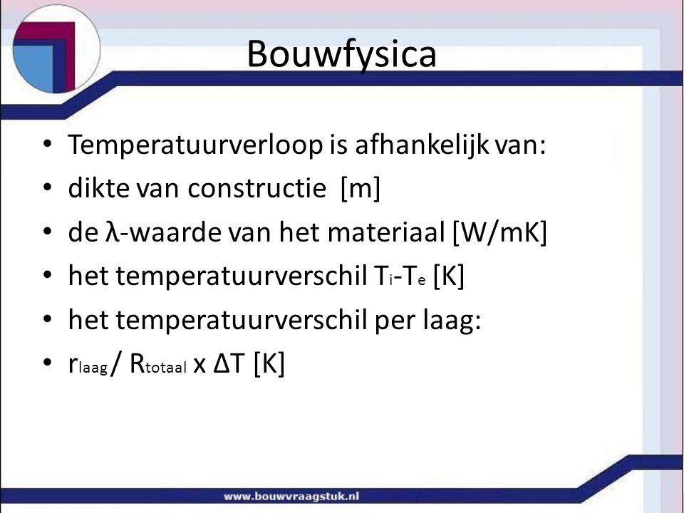 Bouwfysica Temperatuurverloop is afhankelijk van: