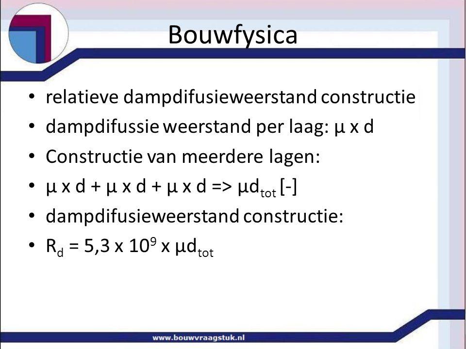 Bouwfysica relatieve dampdifusieweerstand constructie
