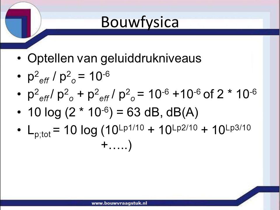 Bouwfysica Optellen van geluiddrukniveaus p2eff / p2o = 10-6