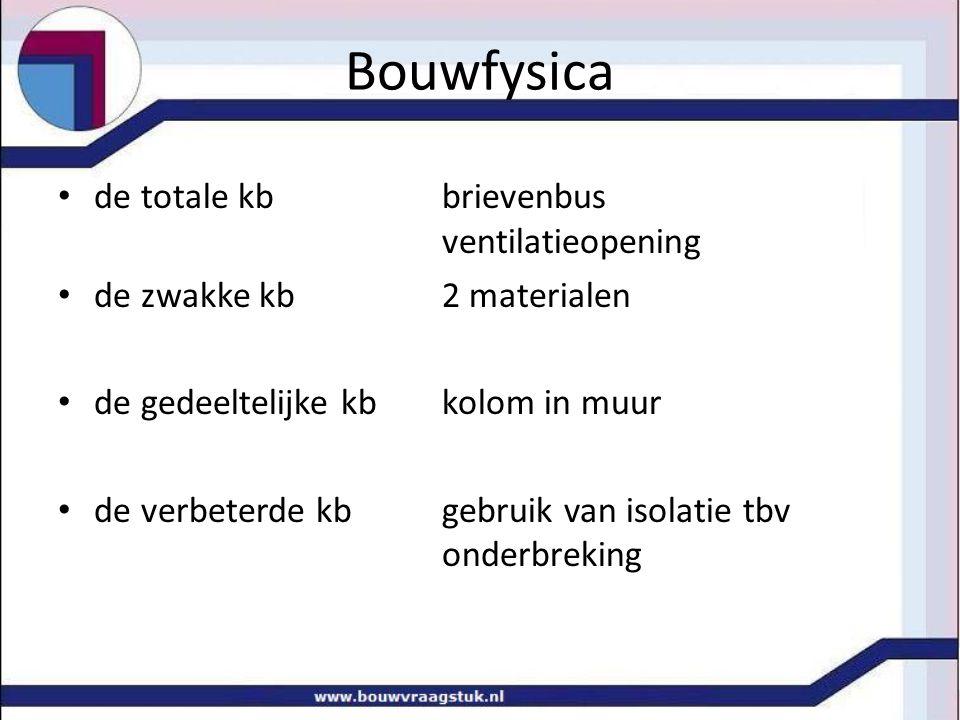 Bouwfysica de totale kb brievenbus ventilatieopening