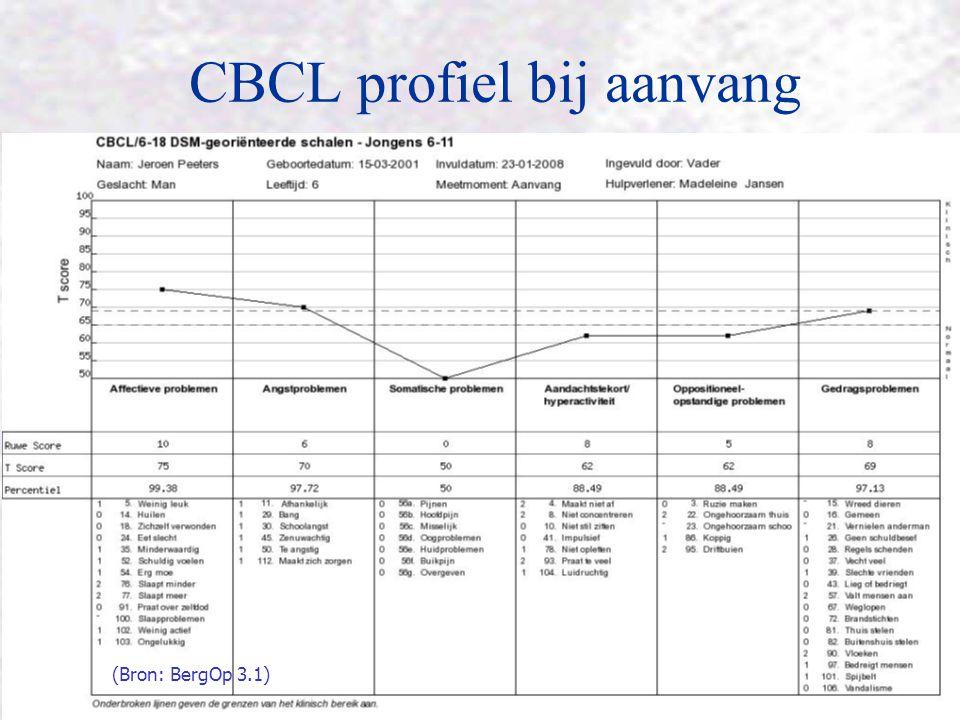 CBCL profiel bij aanvang