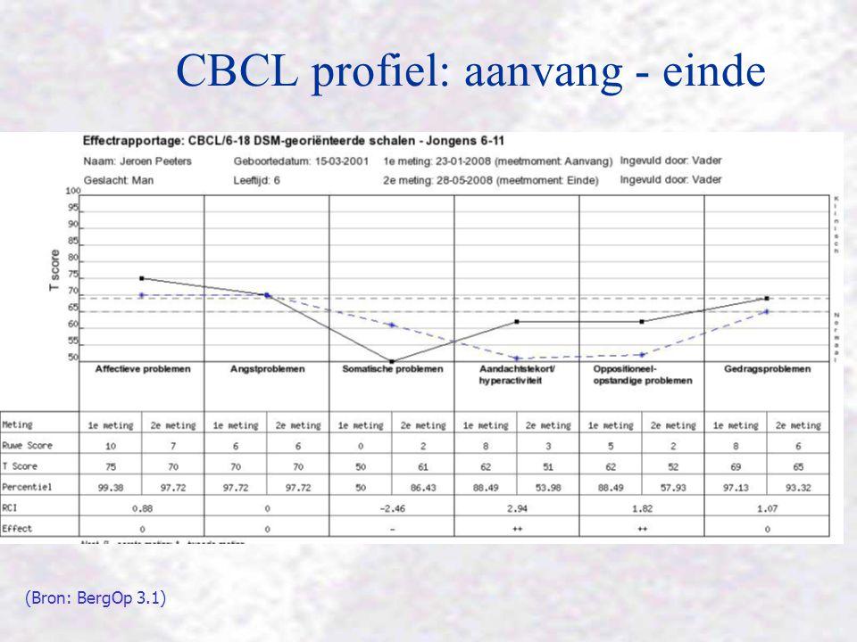 CBCL profiel: aanvang - einde