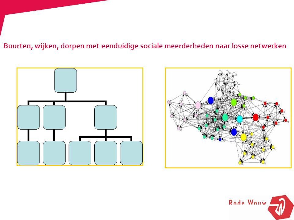 Buurten, wijken, dorpen met eenduidige sociale meerderheden naar losse netwerken