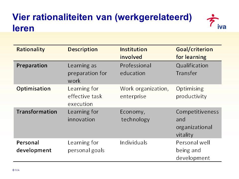 Vier rationaliteiten van (werkgerelateerd) leren