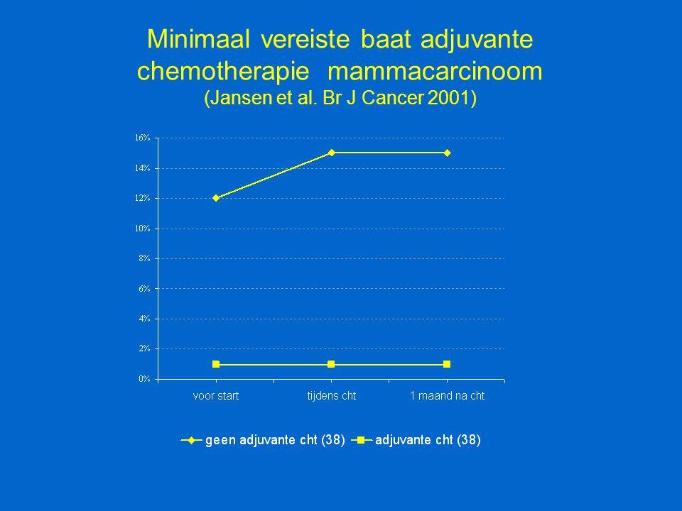 Minimaal vereiste baat adjuvante chemotherapie mammacarcinoom (Jansen et al. Br J Cancer 2001)