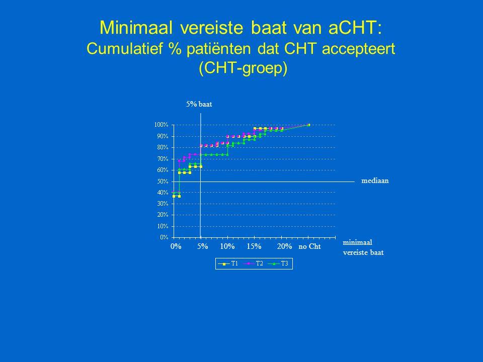 Minimaal vereiste baat van aCHT: Cumulatief % patiënten dat CHT accepteert (CHT-groep)