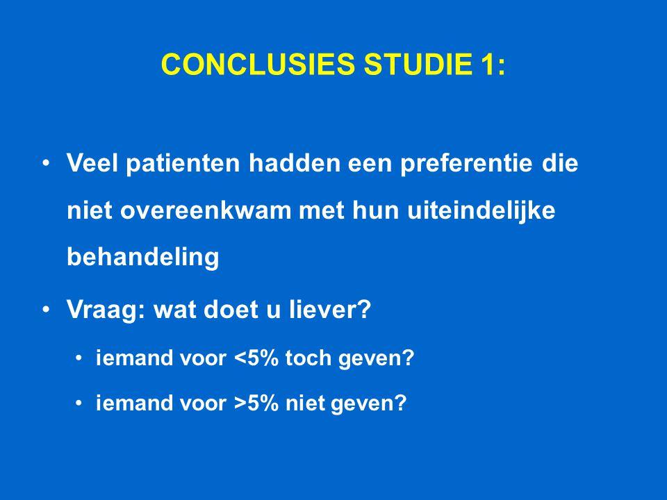 CONCLUSIES STUDIE 1: Veel patienten hadden een preferentie die niet overeenkwam met hun uiteindelijke behandeling.