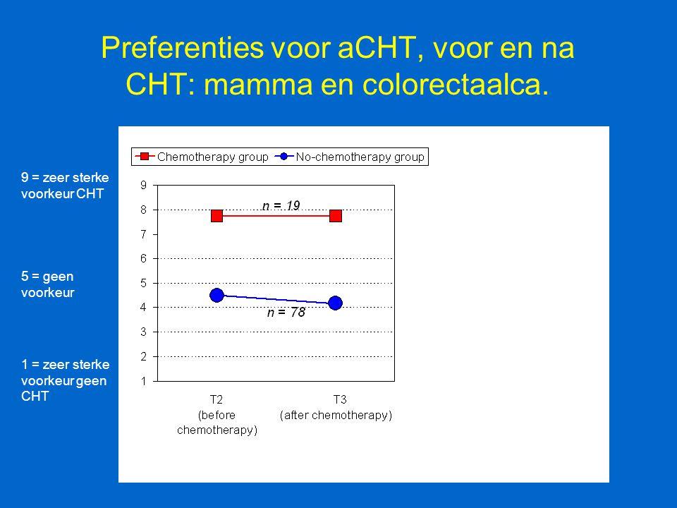 Preferenties voor aCHT, voor en na CHT: mamma en colorectaalca.