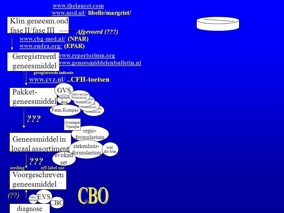 CBO Klin.geneesm.ond fase II/fase III Geregistreerd