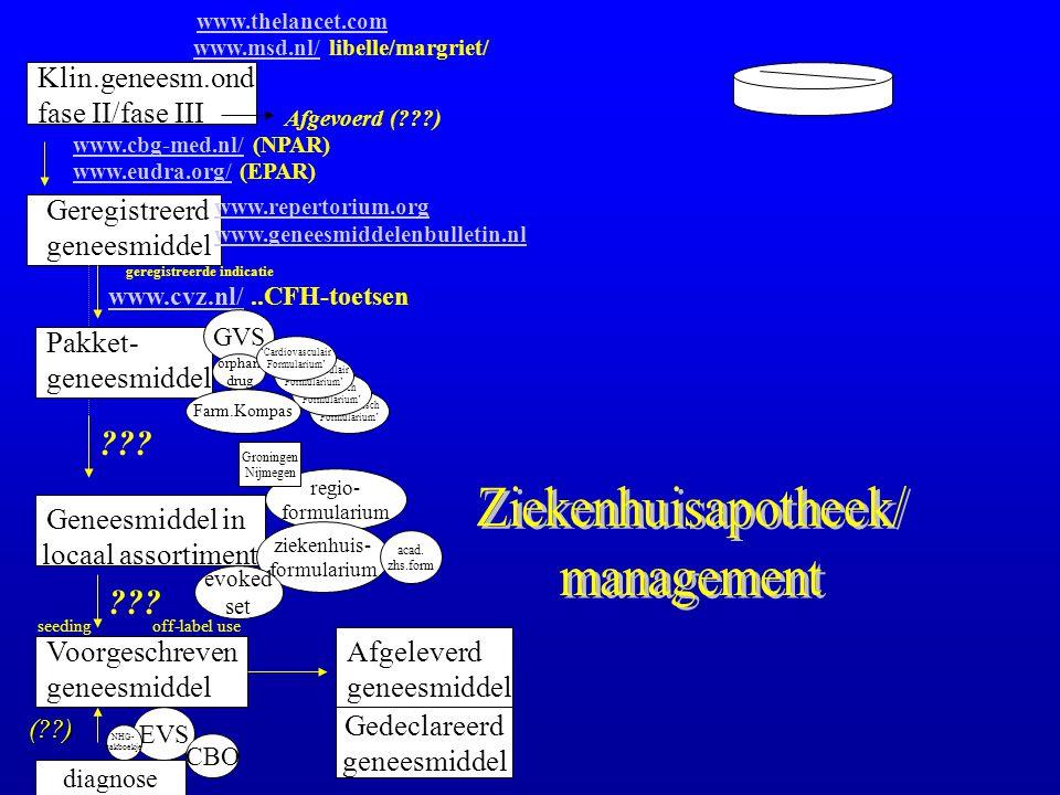 Ziekenhuisapotheek/ management Klin.geneesm.ond