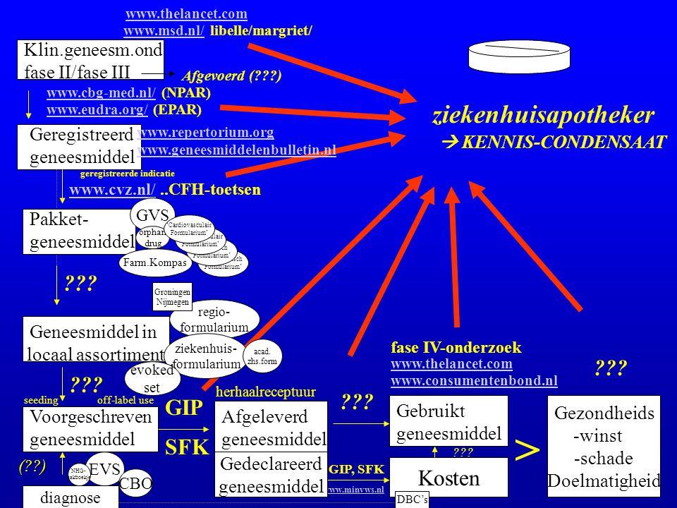 > ziekenhuisapotheker GIP SFK Kosten