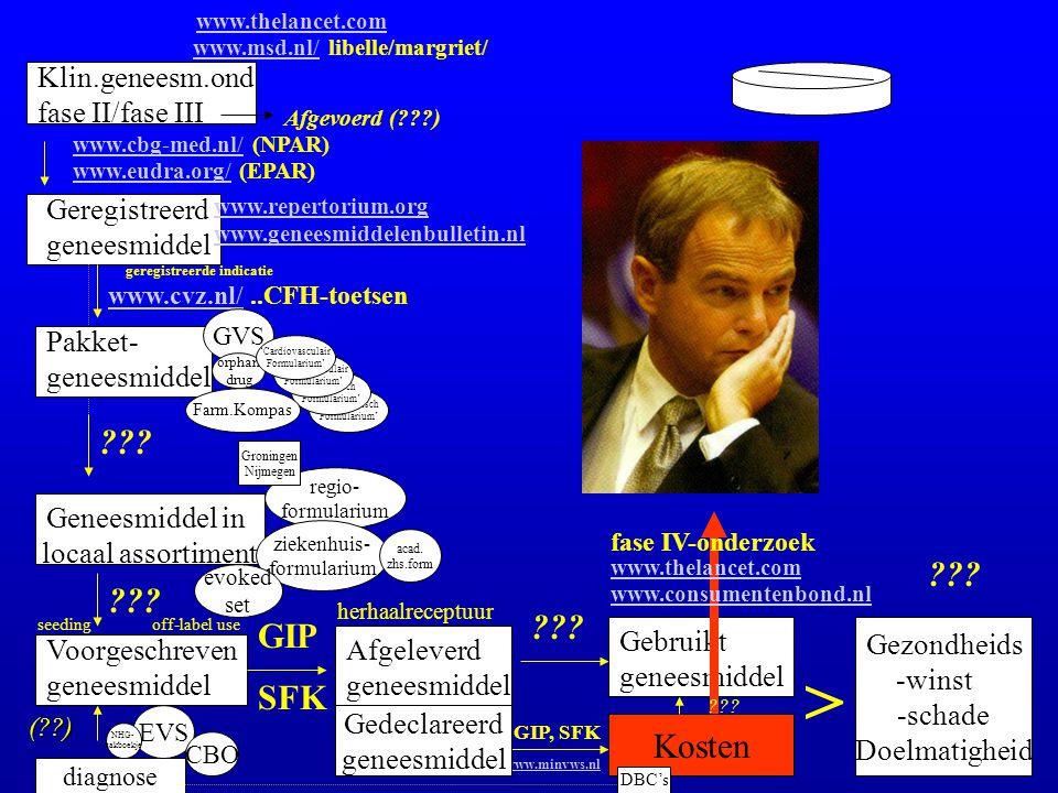 > GIP SFK Kosten Klin.geneesm.ond fase II/fase III