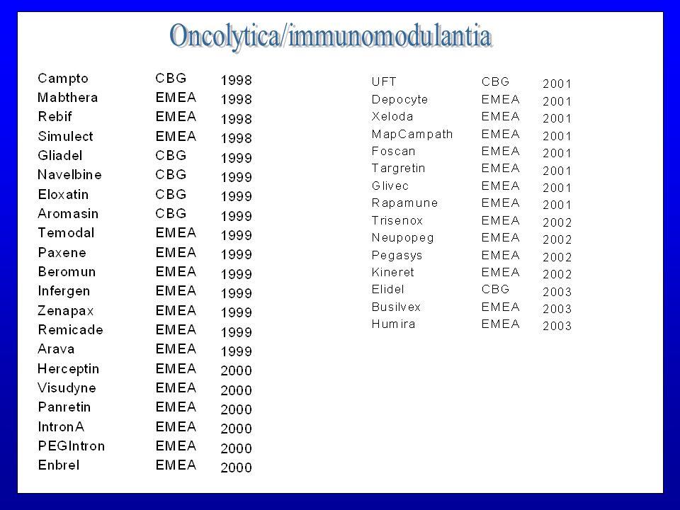 Oncolytica/immunomodulantia