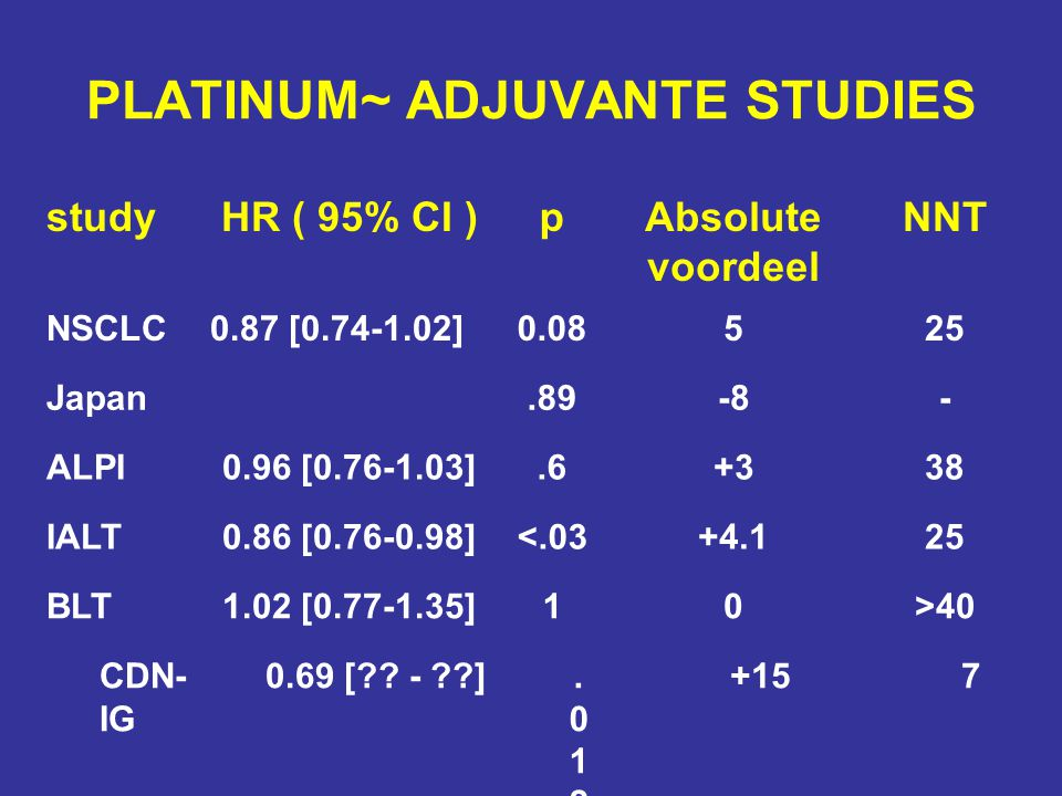 PLATINUM~ ADJUVANTE STUDIES