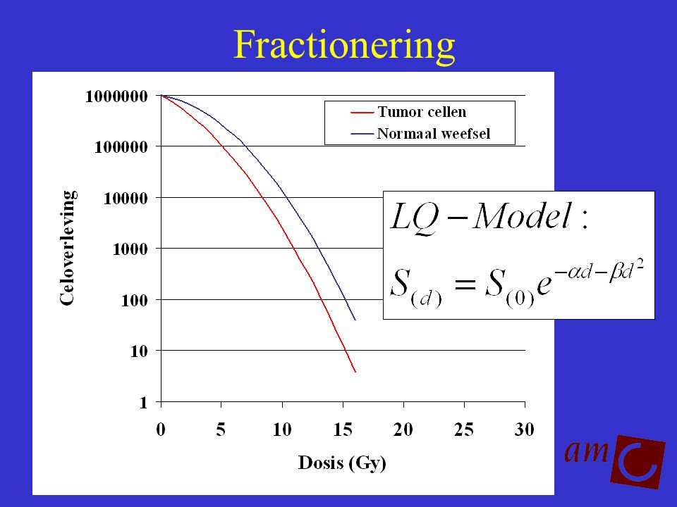 Fractionering