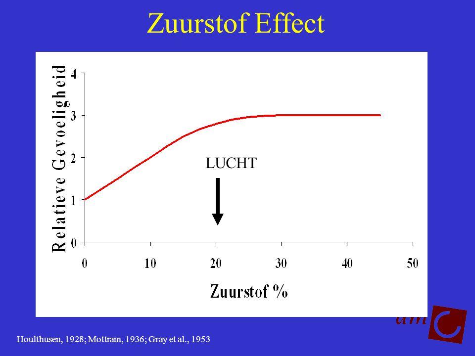 Zuurstof Effect LUCHT Houlthusen, 1928; Mottram, 1936; Gray et al., 1953