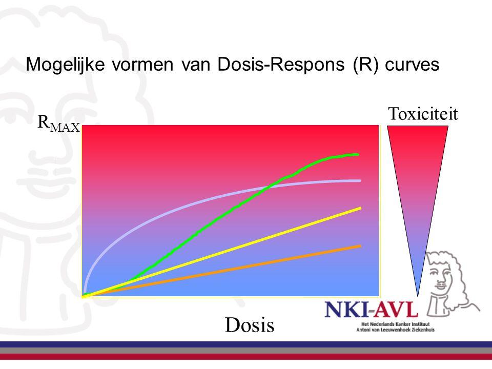 Mogelijke vormen van Dosis-Respons (R) curves