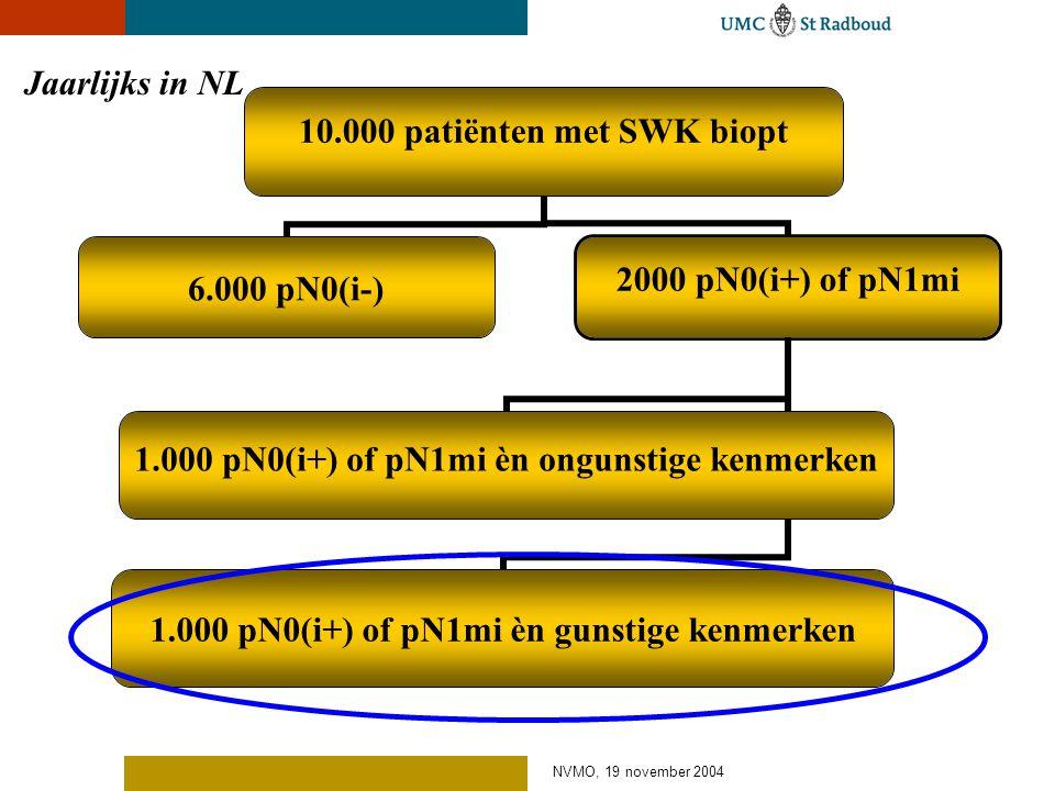 Jaarlijks in NL NVMO, 19 november 2004