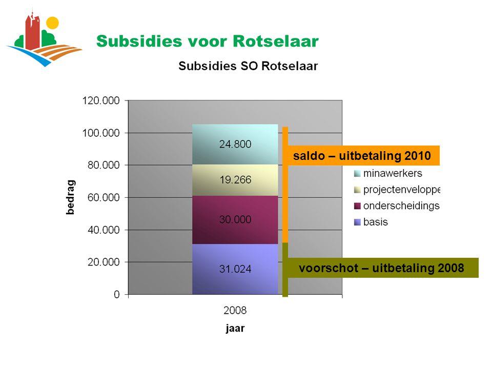 Subsidies voor Rotselaar