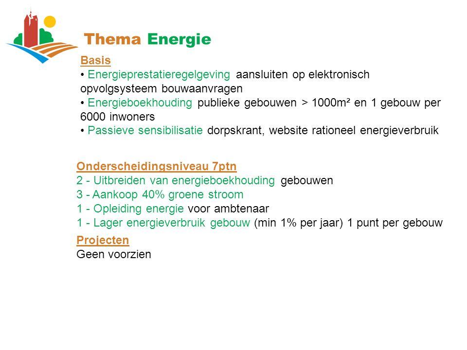 Thema Energie Basis. Energieprestatieregelgeving aansluiten op elektronisch opvolgsysteem bouwaanvragen.