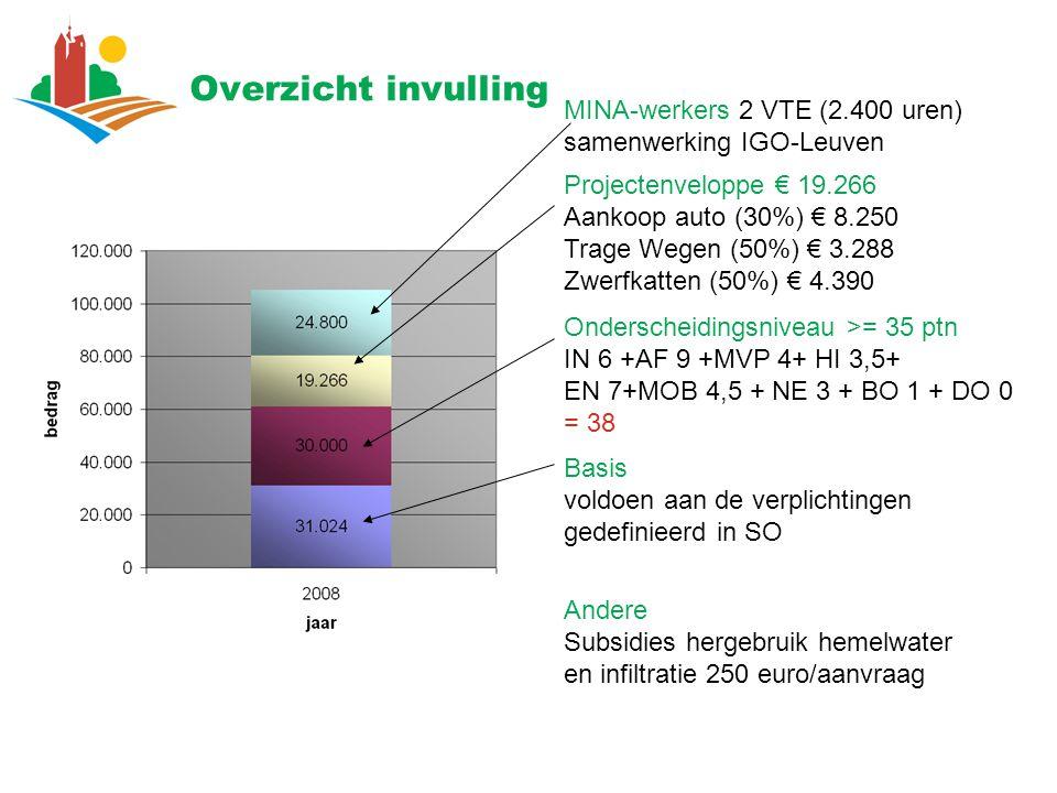 Overzicht invulling MINA-werkers 2 VTE (2.400 uren) samenwerking IGO-Leuven.