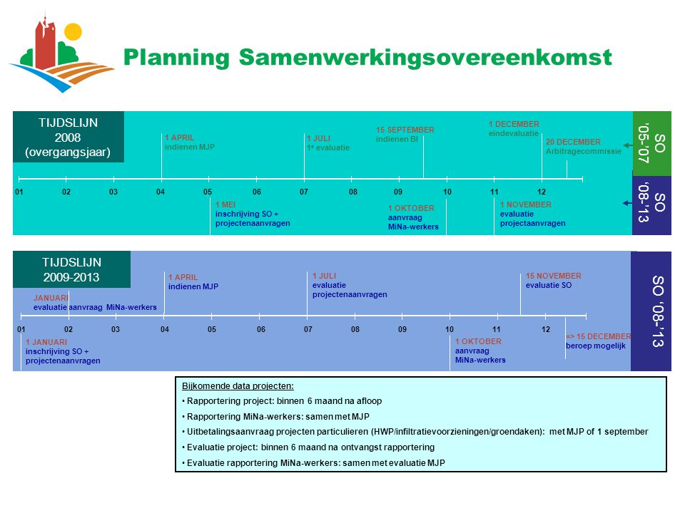 Planning Samenwerkingsovereenkomst