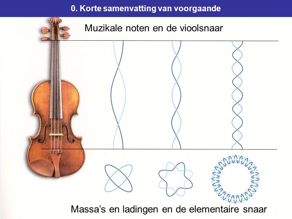 Muzikale noten en de vioolsnaar