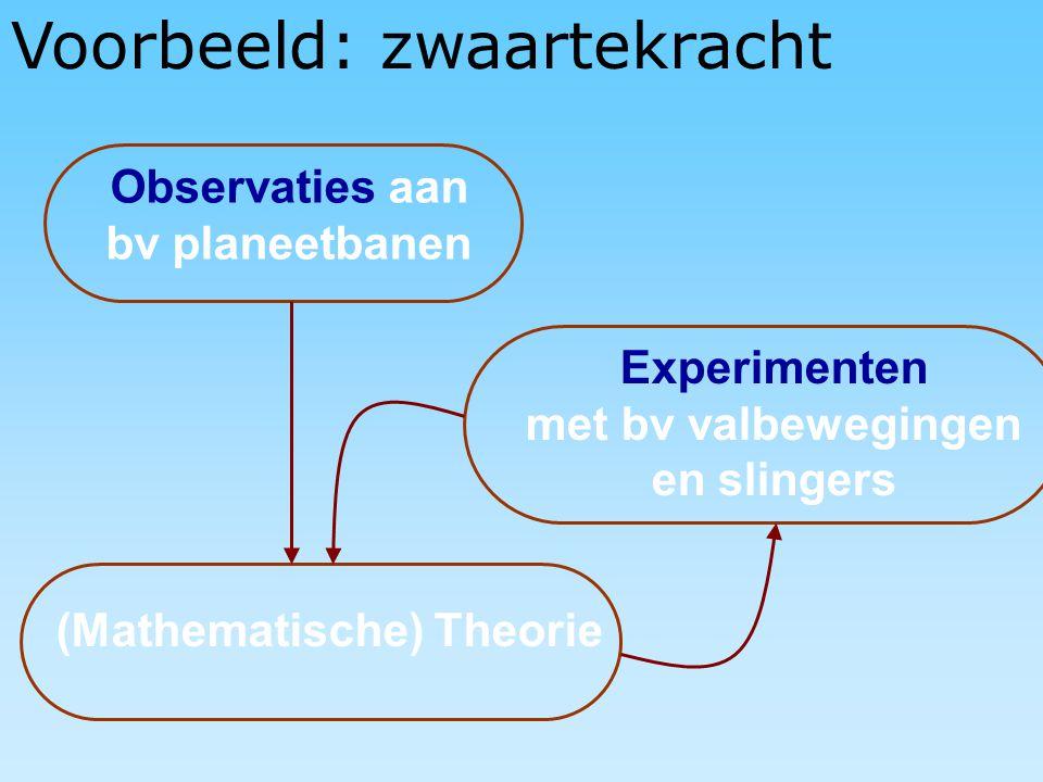 Voorbeeld: zwaartekracht