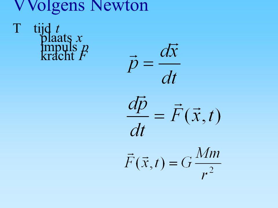 VVolgens Newton T tijd t plaats x impuls p kracht F