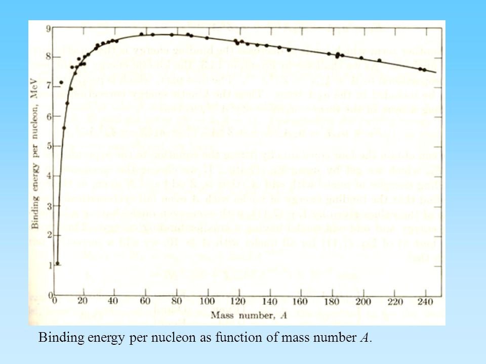 Binding energy per nucleon as function of mass number A.