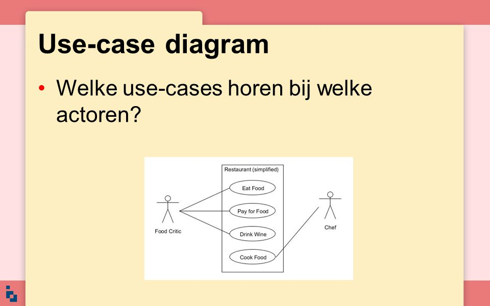 Use-case diagram Welke use-cases horen bij welke actoren