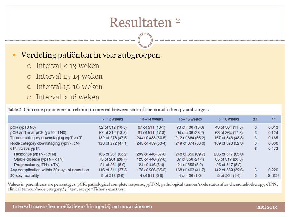 Resultaten 2 Verdeling patiënten in vier subgroepen