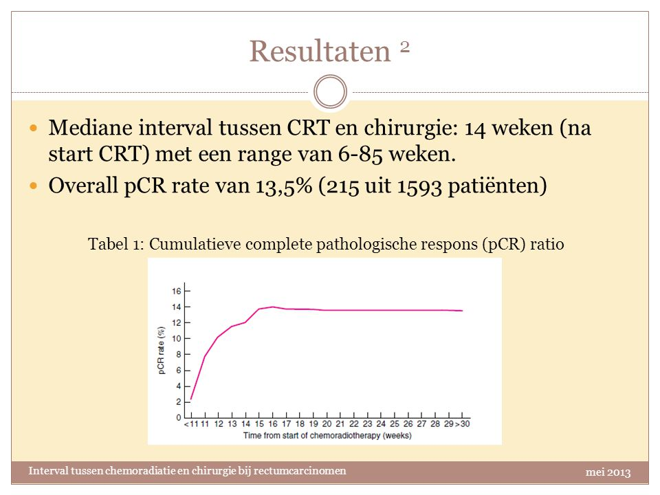 Resultaten 2 Mediane interval tussen CRT en chirurgie: 14 weken (na start CRT) met een range van 6-85 weken.