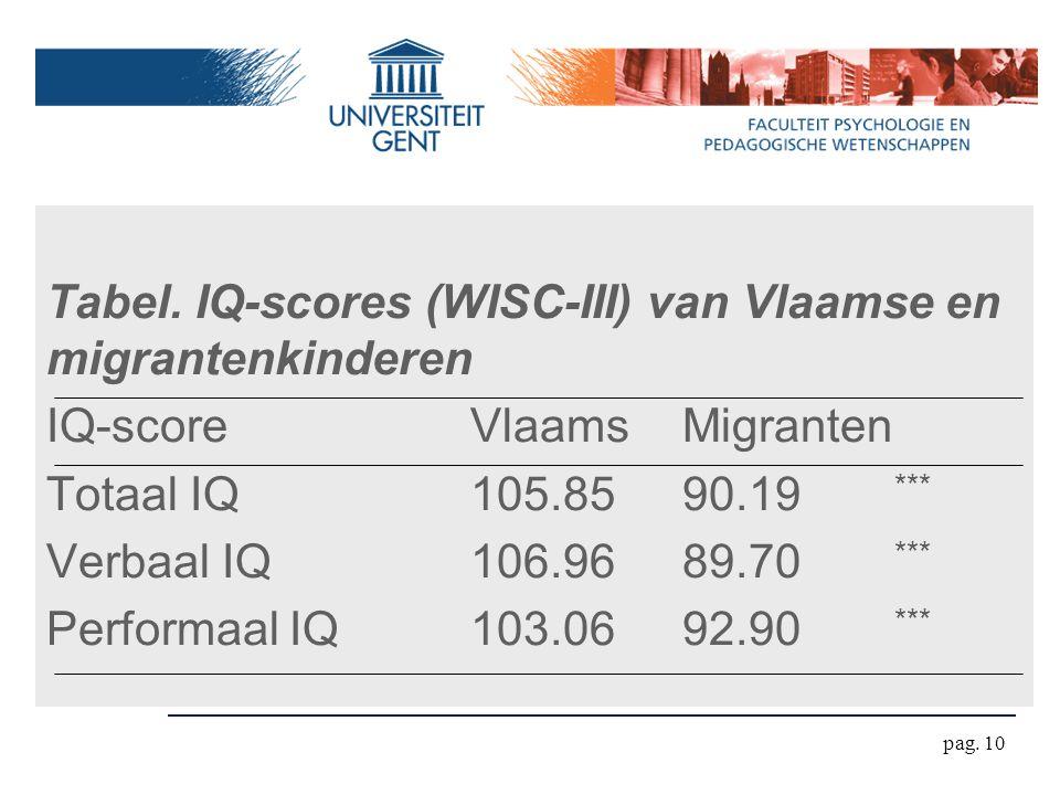 Tabel. IQ-scores (WISC-III) van Vlaamse en migrantenkinderen
