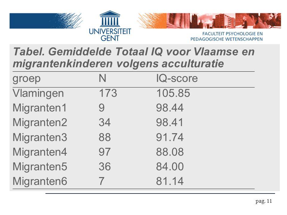 Tabel. Gemiddelde Totaal IQ voor Vlaamse en migrantenkinderen volgens acculturatie