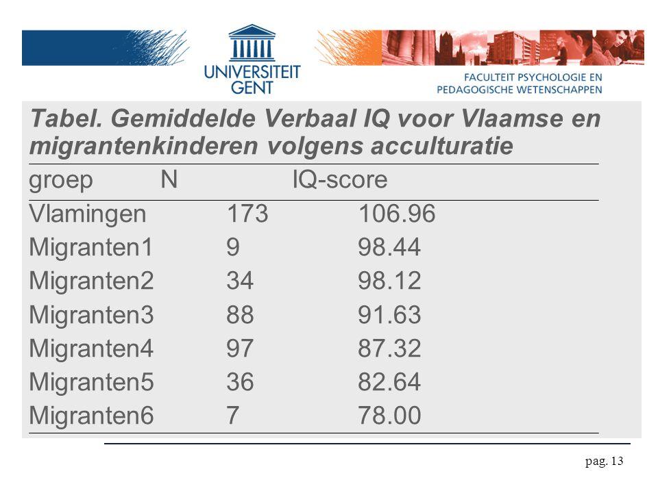 Tabel. Gemiddelde Verbaal IQ voor Vlaamse en migrantenkinderen volgens acculturatie