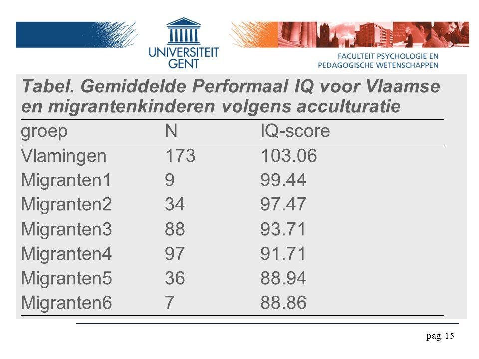 Tabel. Gemiddelde Performaal IQ voor Vlaamse en migrantenkinderen volgens acculturatie