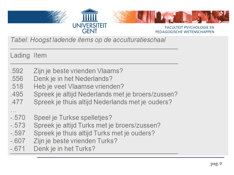 Tabel. Hoogst ladende items op de acculturatieschaal