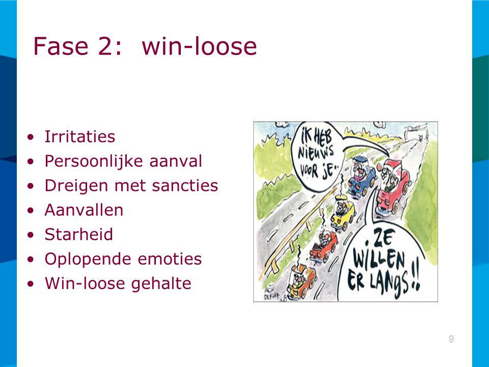 Fase 2: win-loose Irritaties Persoonlijke aanval Dreigen met sancties