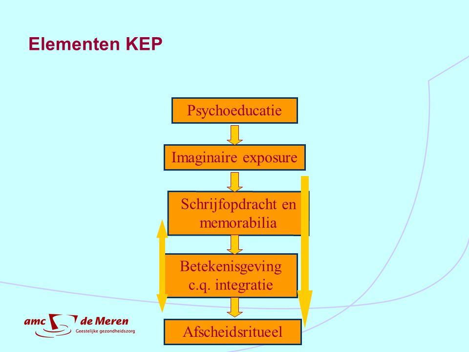 Elementen KEP Psychoeducatie Imaginaire exposure