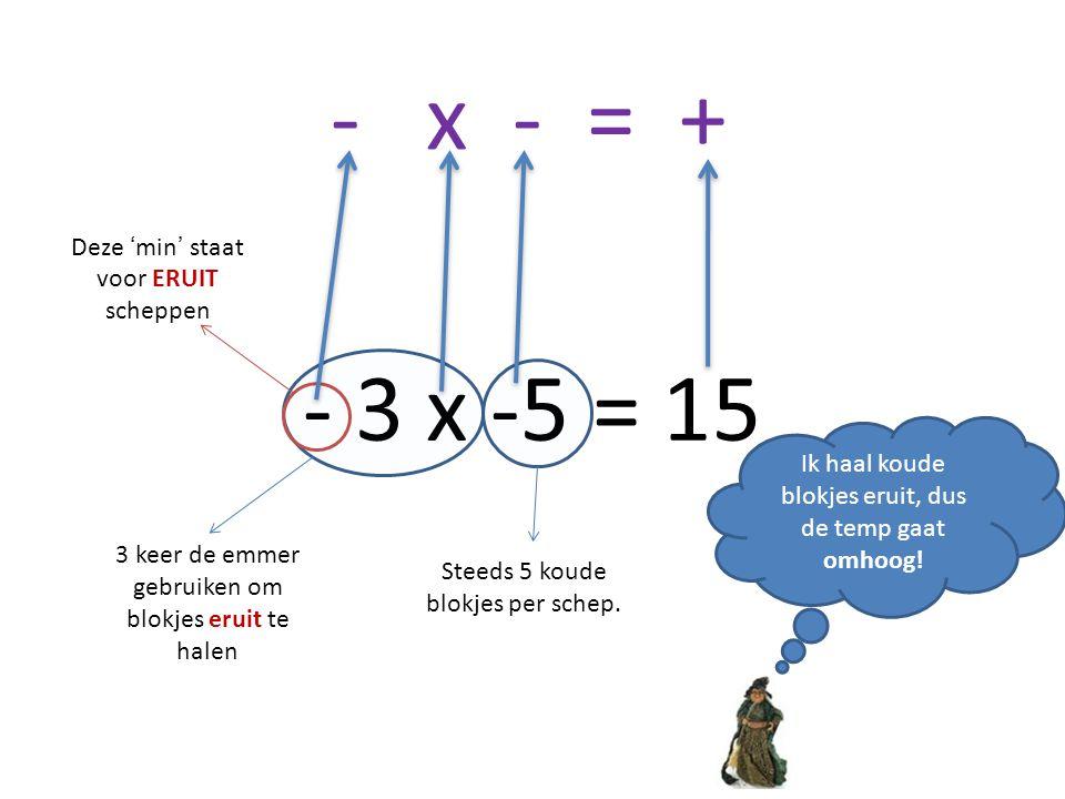 - x - = + - 3 x -5 = 15 Deze 'min' staat voor ERUIT scheppen