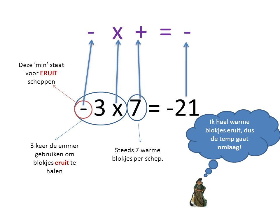 - x + = - - 3 x 7 = -21 Deze 'min' staat voor ERUIT scheppen